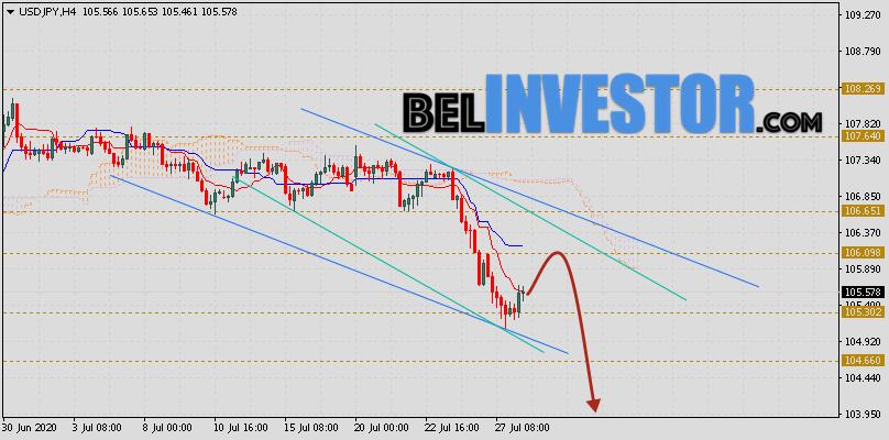 Доллар Иена (USD/JPY) прогноз на 29 июля 2020