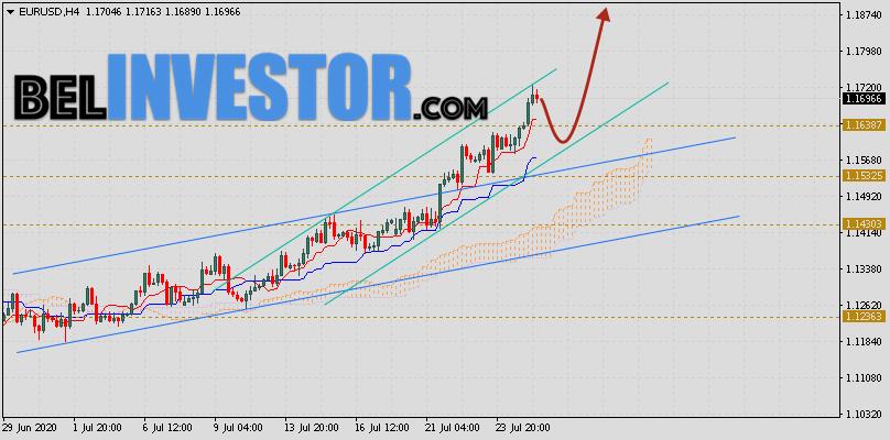 EUR/USD прогноз Евро Доллар на 28 июля 2020