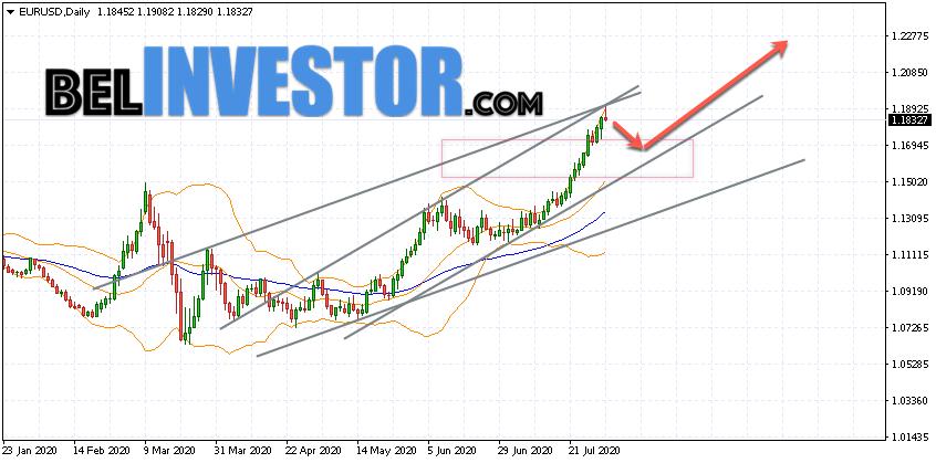 EUR/USD прогноз Евро к Доллару на неделю 3 — 7 августа 2020