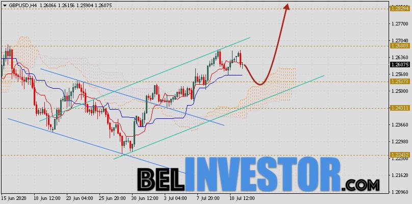 Фунт Доллар прогноз GBP/USD на 14 июля 2020