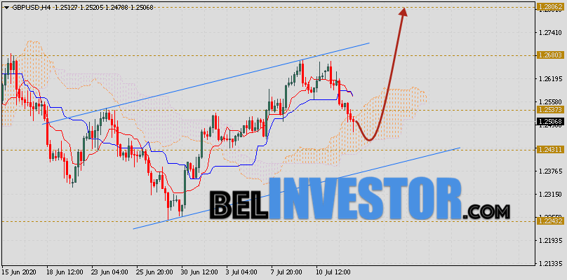 Фунт Доллар прогноз GBP/USD на 15 июля 2020