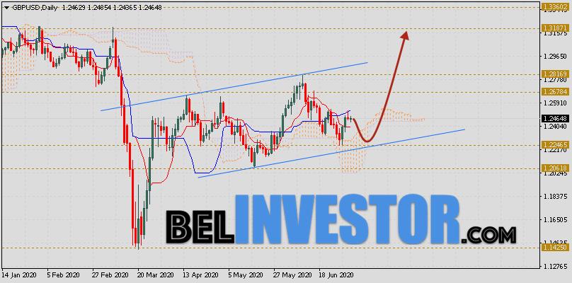 Фунт Доллар прогноз GBP/USD на неделю 6 — 10 июля 2020