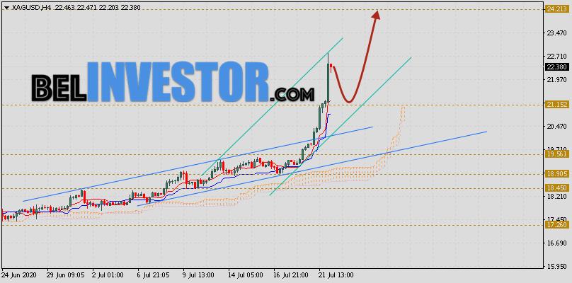 XAG/USD прогноз цен на Серебро на 23 июля 2020