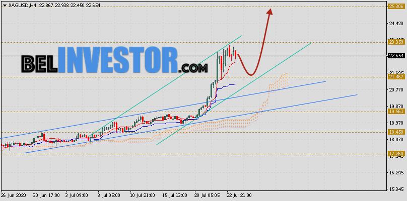 XAG/USD прогноз цен на Серебро на 24 июля 2020