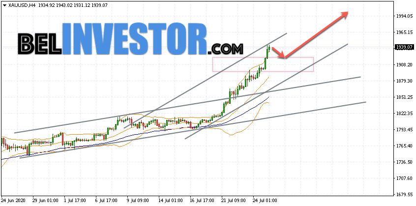 XAU/USD прогноз по Золоту на 28 июля 2020