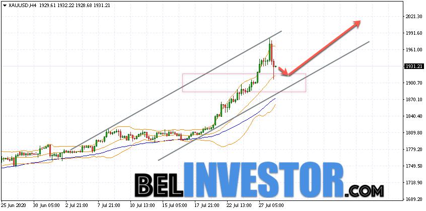 XAU/USD прогноз по Золоту на 29 июля 2020