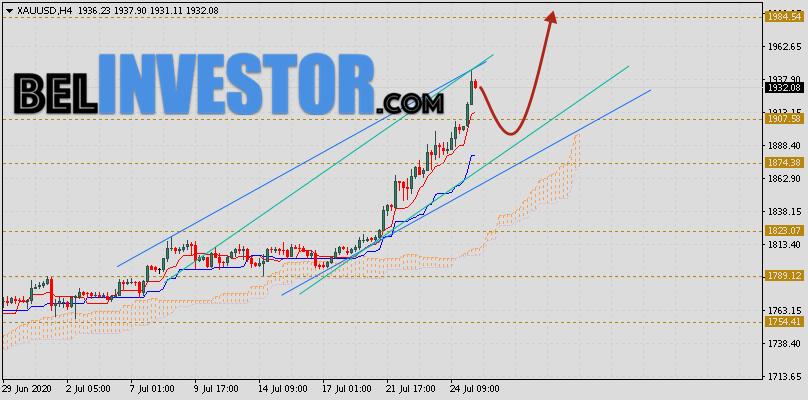 XAU/USD прогноз Золота на сегодня 28 июля 2020