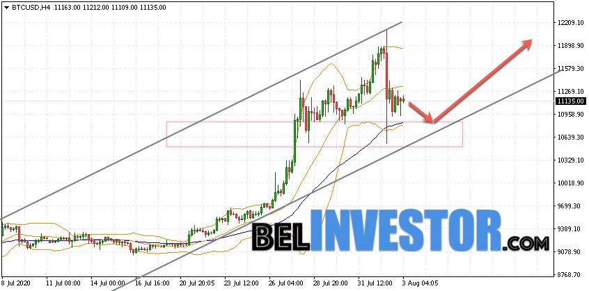 Bitcoin BTC/USD прогноз на сегодня 3 августа 2020