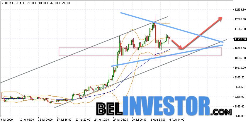 Bitcoin BTC/USD прогноз на сегодня 4 августа 2020