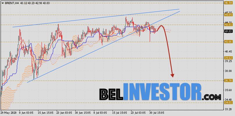 Brent прогноз цен на нефть на 4 августа 2020
