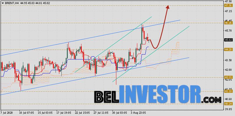 Brent прогноз цен на нефть на 7 августа 2020