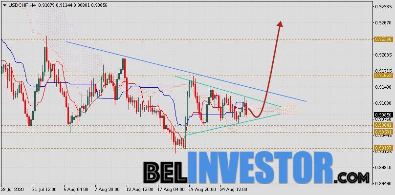 Доллар Франк прогноз USD/CHF на 27 августа 2020