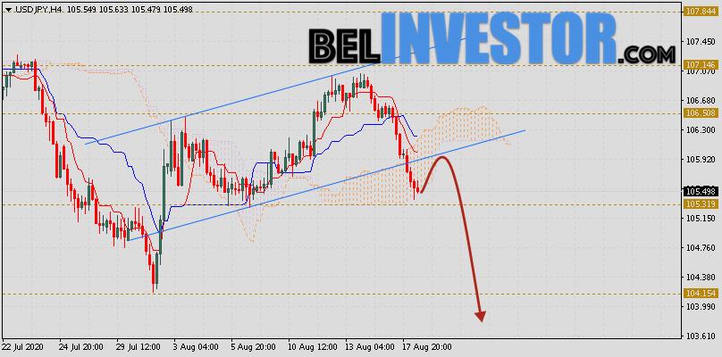 Доллар Иена (USD/JPY) прогноз на 19 августа 2020
