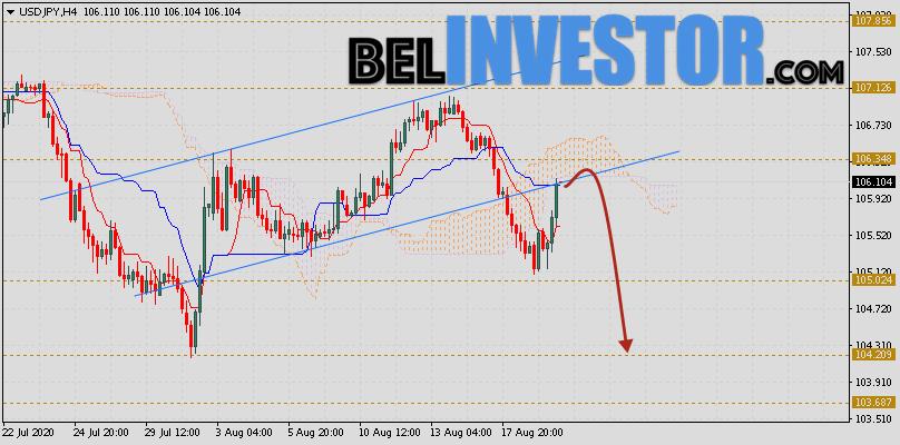 Доллар Иена (USD/JPY) прогноз на 20 августа 2020