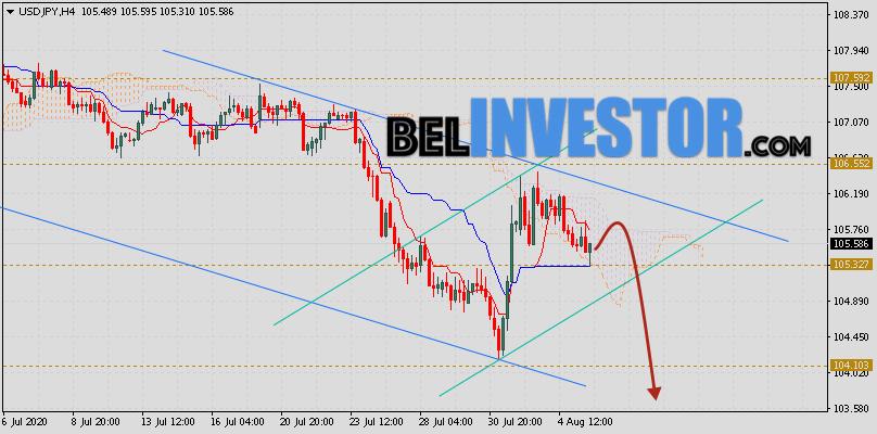 Доллар Иена (USD/JPY) прогноз на 6 августа 2020