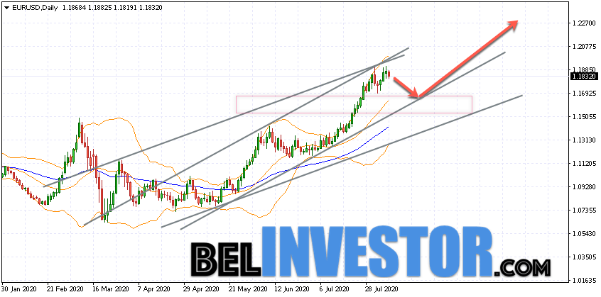 EUR/USD прогноз на неделю 10 — 14 августа 2020