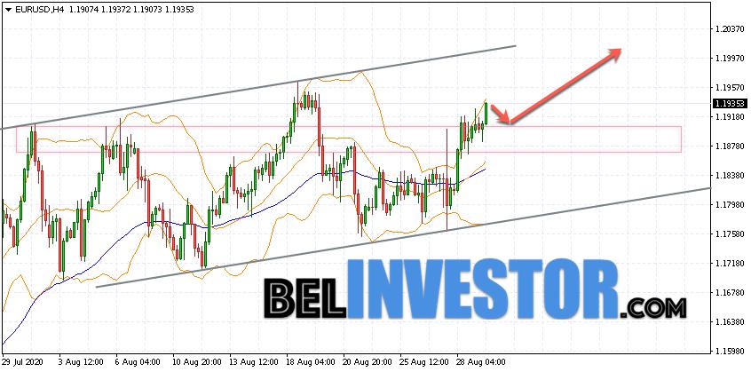 Евро Доллар прогноз Форекс на 1 сентября 2020