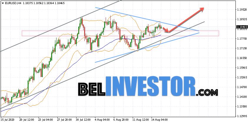 прогноз евро доллар на форекс на 04.12.2015