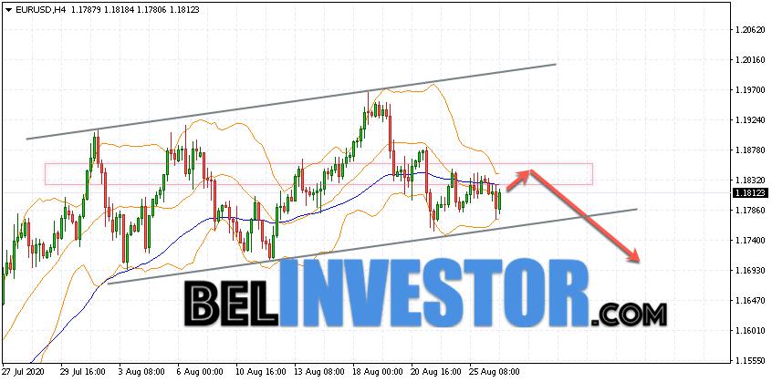 Евро Доллар прогноз Форекс на 27 августа 2020