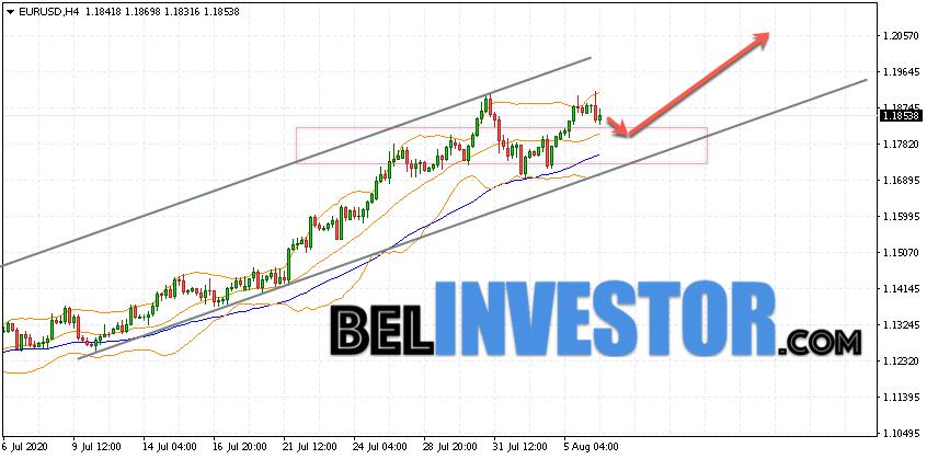 Евро Доллар прогноз Форекс на 7 августа 2020