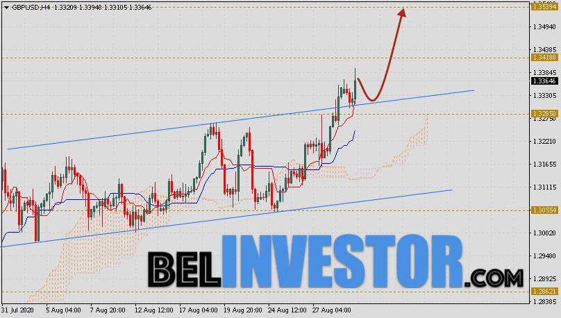 Фунт Доллар прогноз GBP/USD на 1 сентября 2020