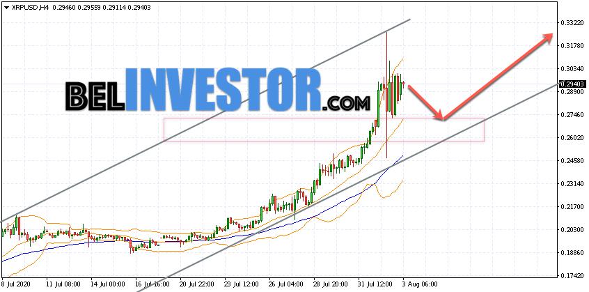 Ripple XRP/USD прогноз на сегодня 3 августа 2020