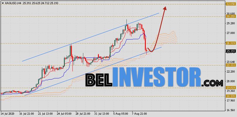 XAG/USD прогноз цен на Серебро на 12 августа 2020