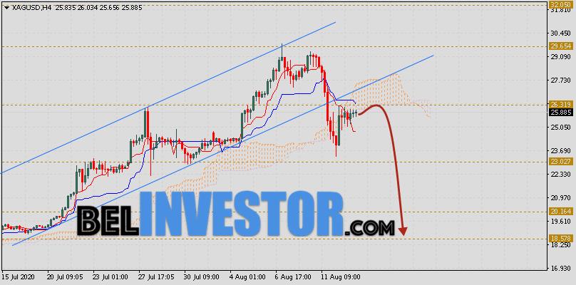 XAG/USD прогноз цен на Серебро на 14 августа 2020