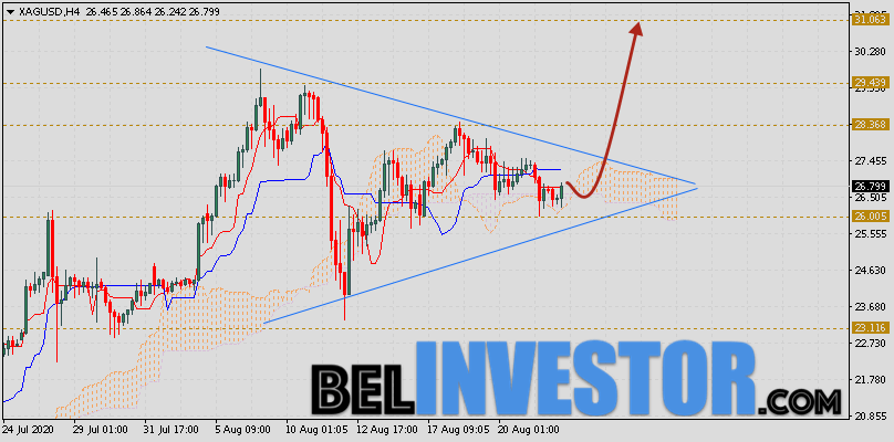 XAG/USD прогноз цен на Серебро на 25 августа 2020