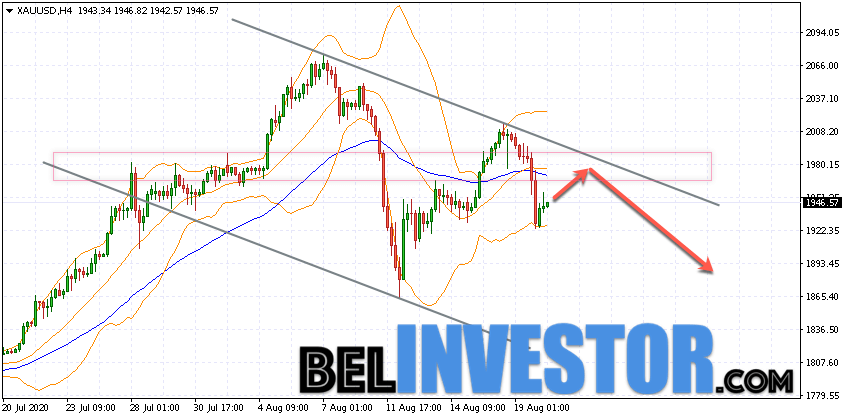 XAU/USD прогноз по Золоту на 21 августа 2020