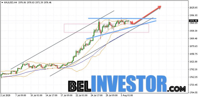 XAU/USD прогноз по Золоту на 5 августа 2020