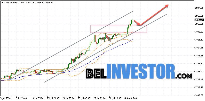 XAU/USD прогноз по Золоту на 6 августа 2020