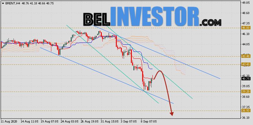Brent прогноз цен на нефть на 10 сентября 2020
