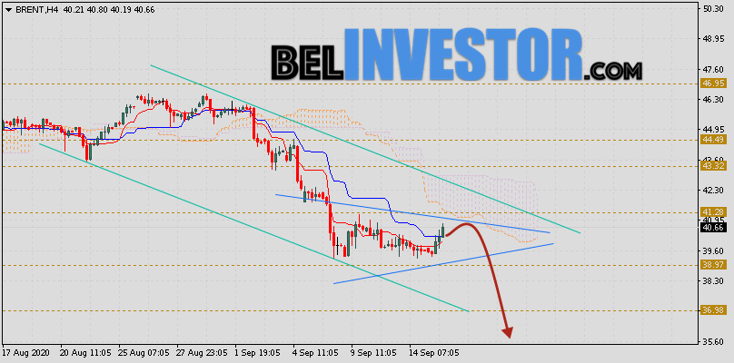 Brent прогноз цен на нефть на 16 сентября 2020