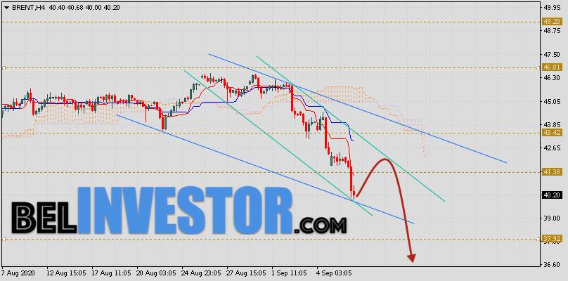 Brent прогноз цен на нефть на 9 сентября 2020