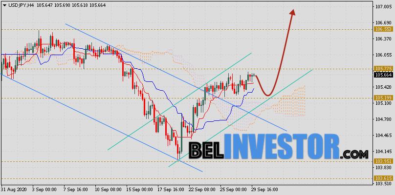 Доллар Иена (USD/JPY) прогноз на 30 сентября 2020