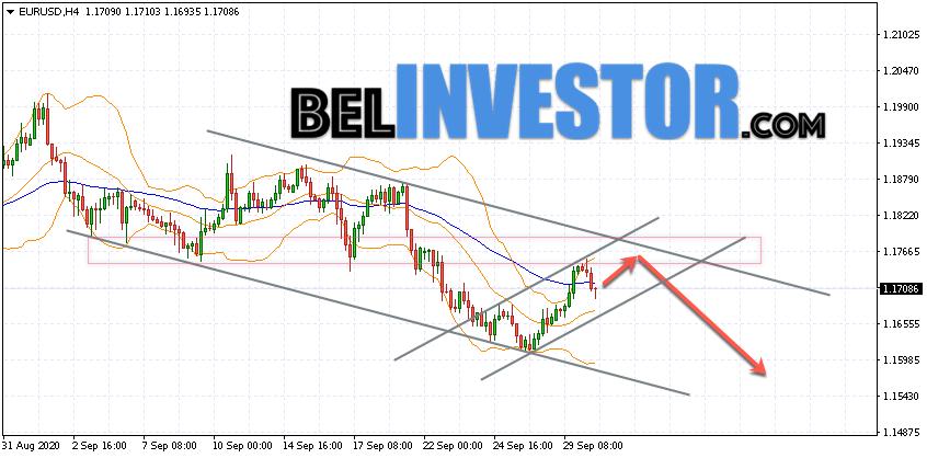 Евро Доллар прогноз Форекс на 1 октября 2020