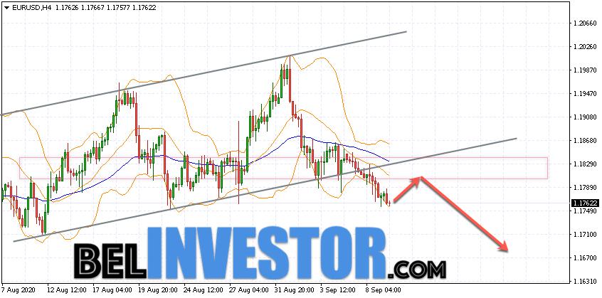 Евро Доллар прогноз Форекс на 10 сентября 2020