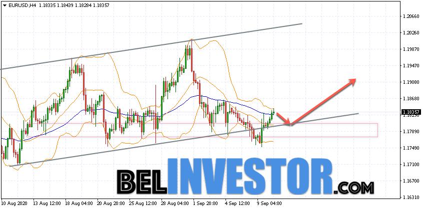 прогноз форекс пары евро доллар на 4.12.2015