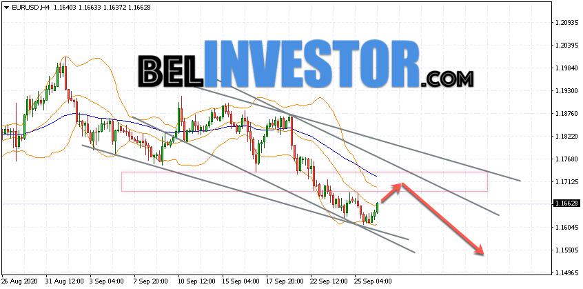 Евро Доллар прогноз Форекс на 29 сентября 2020