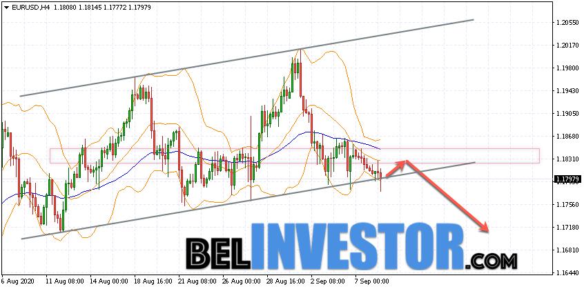 Евро Доллар прогноз Форекс на 9 сентября 2020