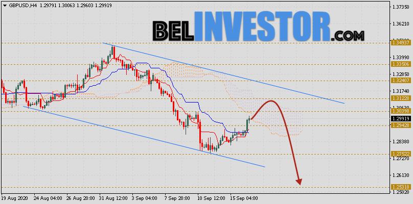 Фунт Доллар прогноз GBP/USD на 17 сентября 2020