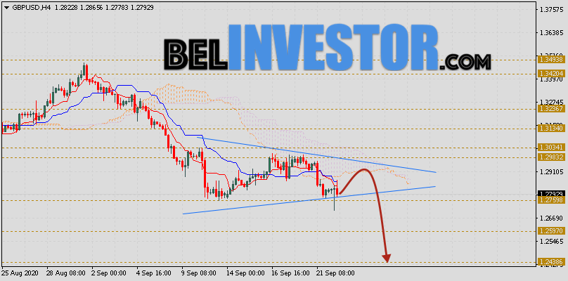 Фунт Доллар прогноз GBP/USD на 23 сентября 2020