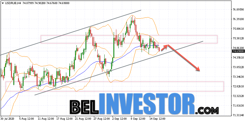 Курс Доллара прогноз USD/RUB на 17 сентября 2020