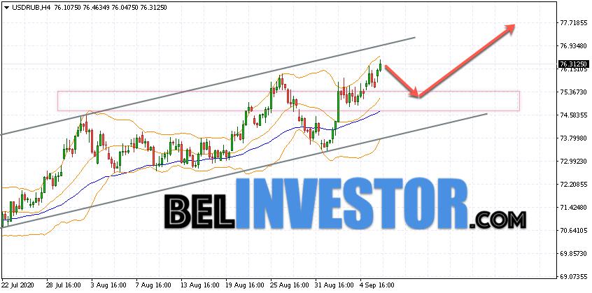 Курс Доллара прогноз USD/RUB на 9 сентября 2020
