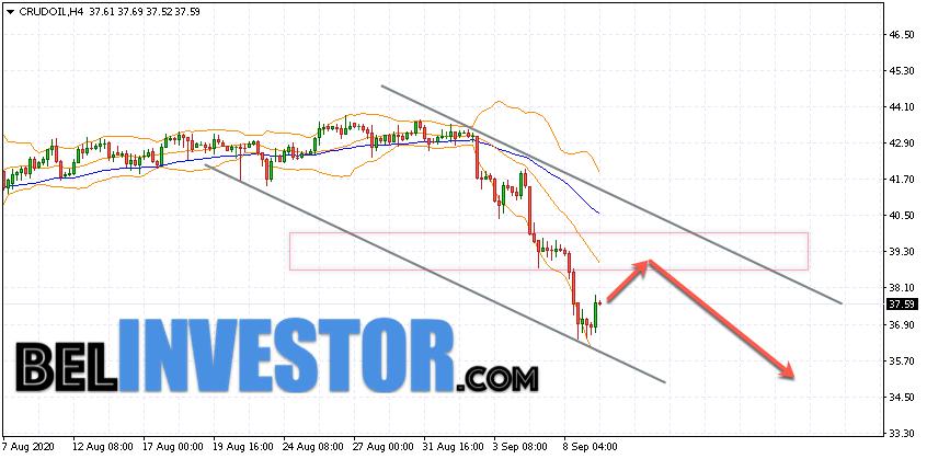 WTI прогноз цены на нефть на 10 сентября 2020