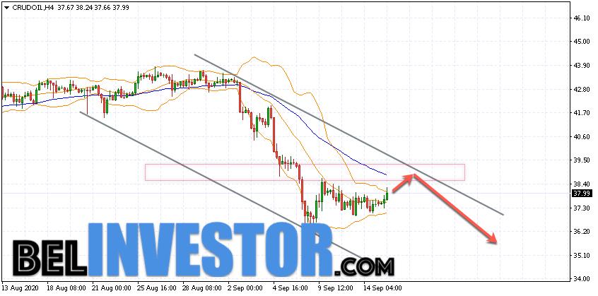 WTI прогноз цены на нефть на 16 сентября 2020