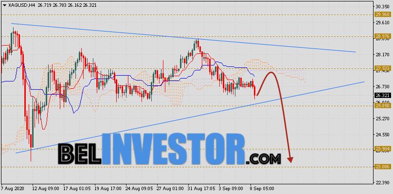 XAG/USD прогноз цен на Серебро на 9 сентября 2020