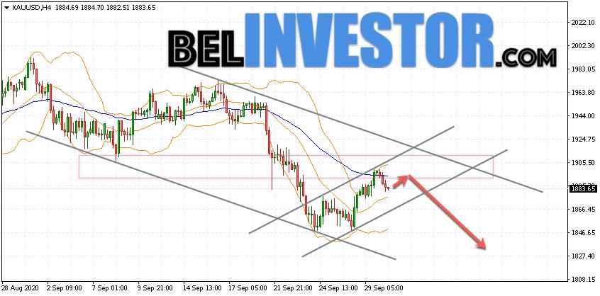 XAU/USD прогноз по Золоту на 1 октября 2020
