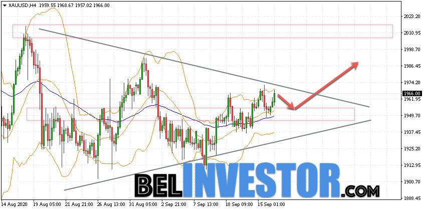 XAU/USD прогноз по Золоту на 17 сентября 2020